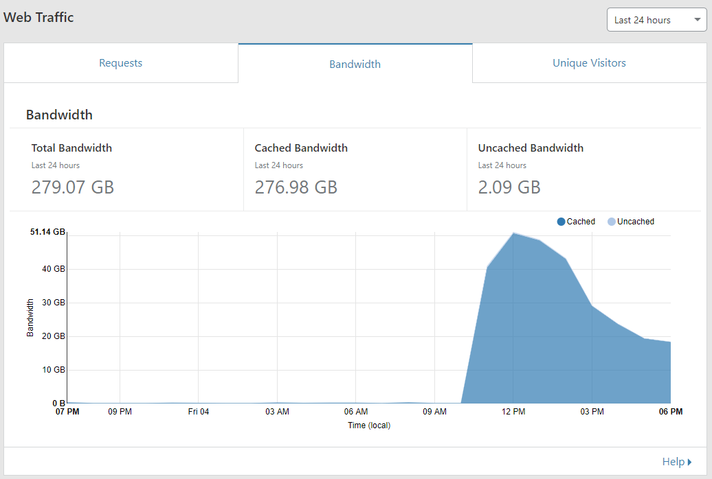 Using CloudFlare to lower bandwidth and latency